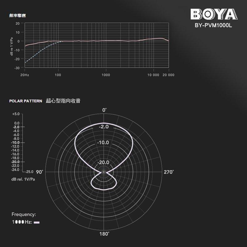 BOYA BY-PVM1000L 強指向高感度心型指向麥克風 單眼相機 附防風毛套